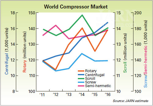 World Compressor Market: 1 OVERVIEW